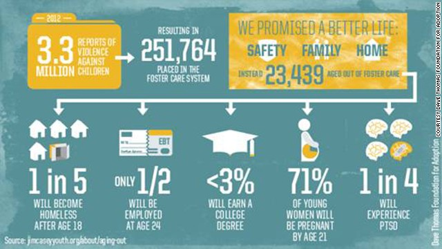 "This graphic illustrates the outcomes for many children who ""age out"" of foster care at 18 with little or no resources."