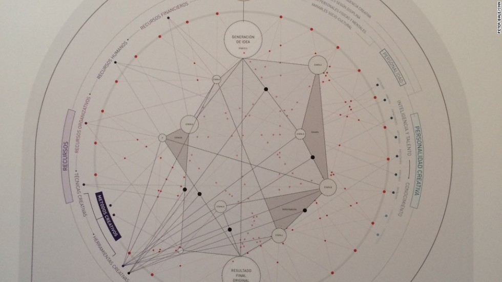 "Ferran Adria's ""creativity map"" outlines the process that takes an idea from trial and error to finished product."