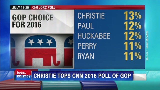 Christie tops new CNN GOP 2016 poll