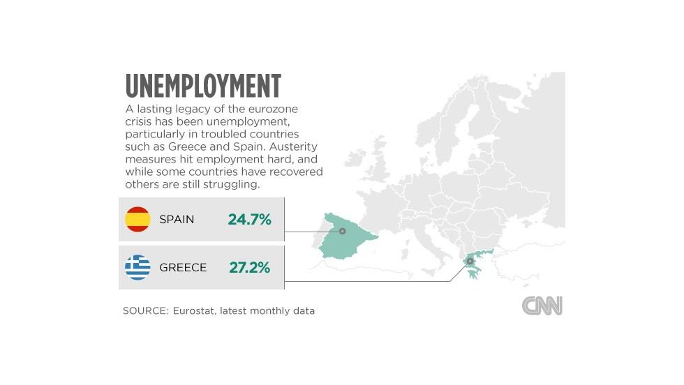 Europe problems unemployment