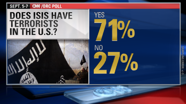 Poll: 90% say ISIS poses threat to U.S.