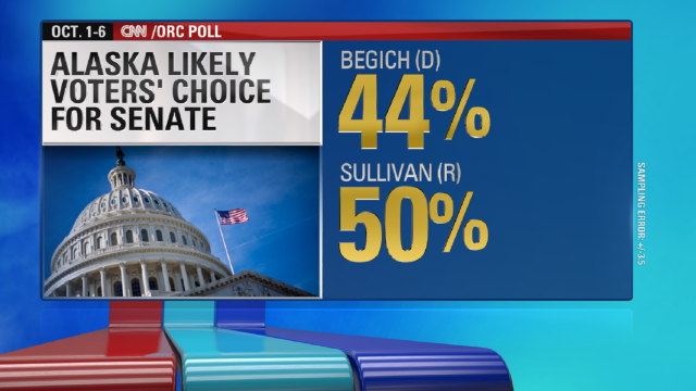 A new poll from CNN/ORC shows GOP challenger Dan Sullivan leading Sen. Mark Begich by 6 percentage points.