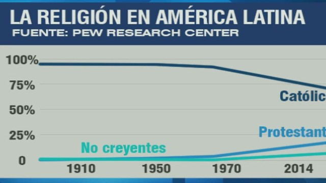 cnnee centro pew research catholics _00012217.jpg