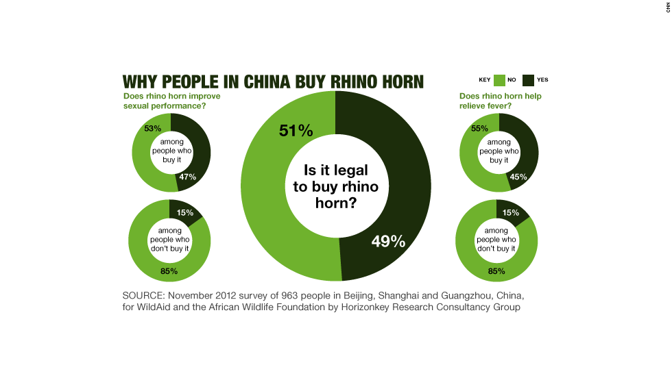Why people in China buy rhino horn
