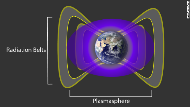 A cloud of charged gas around Earth, the plasmasphere, interacts with particles in Earth's radiation belts to create a barrier.