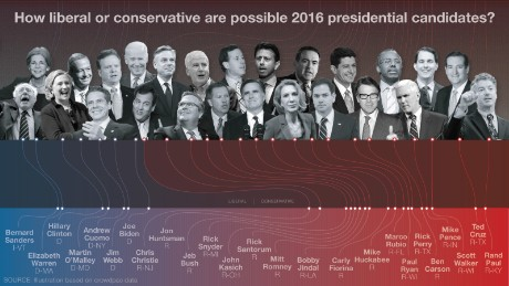 Crowdpac uses campaign finance data to chart how conservative or liberal a candidate is.