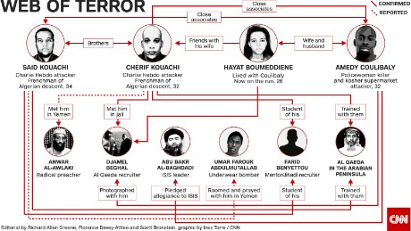 Graphic shows the links between the Paris suspects and a wider network.