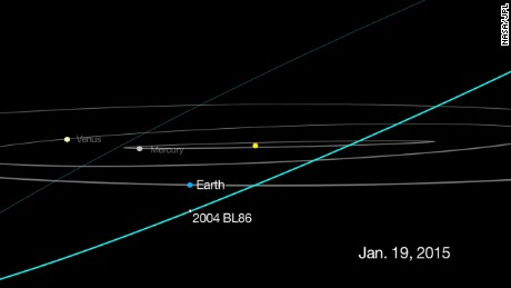 This graphic shows the track for asteroid 2004 BL86, which will come about three times the distance from Earth to the moon on January 26, 2015.
