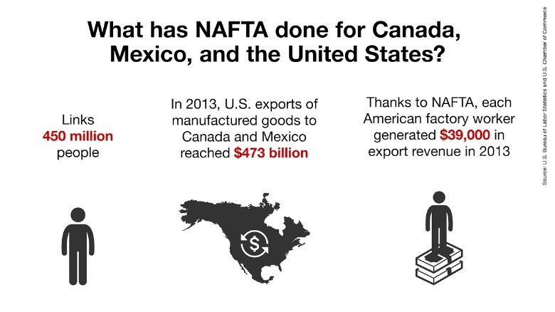 eu vs nafta What are the major differences between nafta and tpp  (north american free trade agreement)   how does nafta and the eu differ.