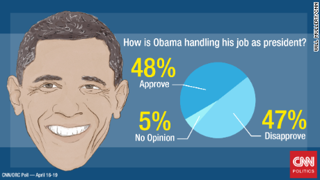 politics first read americas obama approval rating hits time poll