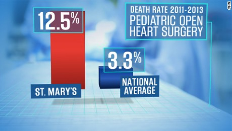 CNN calculates the death rate for open heart surgery on children at St. Mary's Medical Center was more than three times the national average from 2011 through 2013.