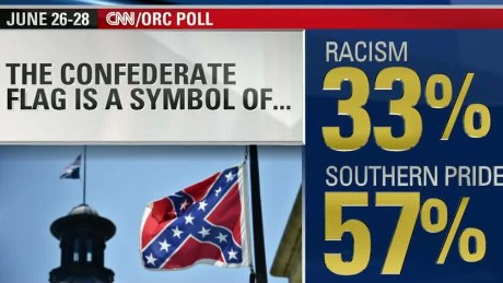 CNN/ORC poll: 57% see Confederate flag as Southern pride