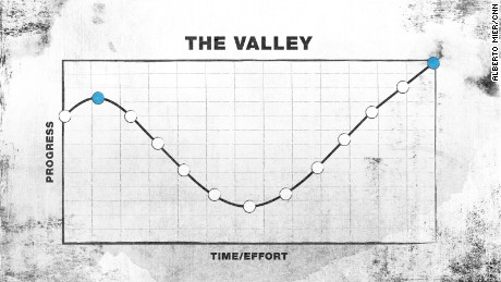 The Valley growth curve: Start from success, only to relearn basics and overcome setbacks until growth resumes.