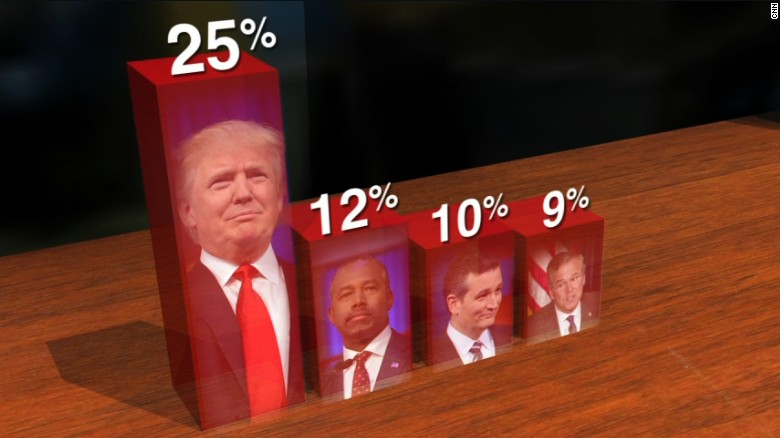 New poll: GOP establishment candidates falling