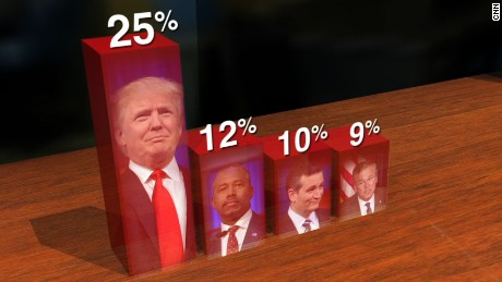New FOX GOP Poll