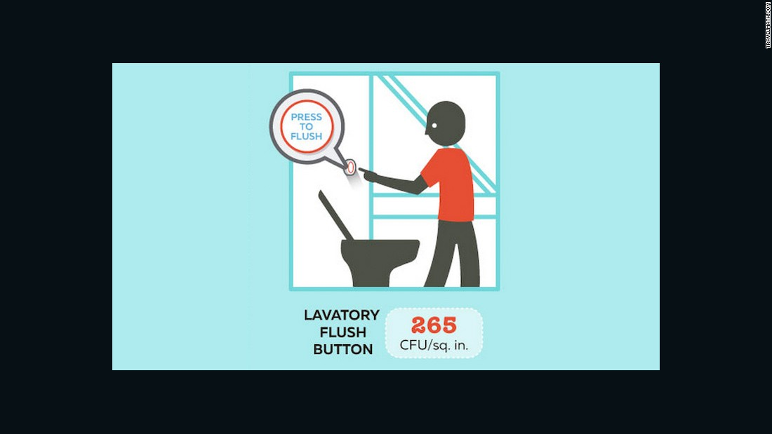 The flush button was found to have 265 CFU per square inch -- far fewer than the plane's overhead vents and tray tables.