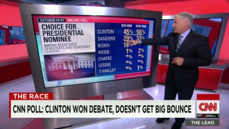 cnn poll democratic debate winner magic wall king lead_00005314
