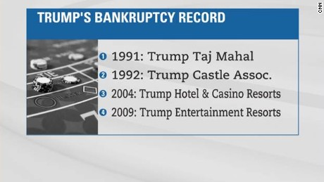 Donald Trump has filed four business bankruptcies, which Bankruptcy.com says makes Trump the top filer in recent decades.