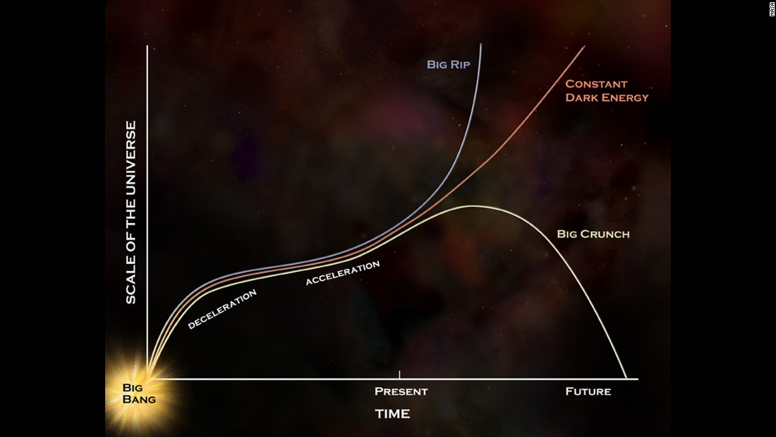 the discovery of the black hole and subsequent theories explaining the phenomenon That prediction has been spectacularly confirmed in recent years by the discovery of gravitational lenses what evidence is there that the black hole phenomenon actually occurs since there are no current theories to explain this.