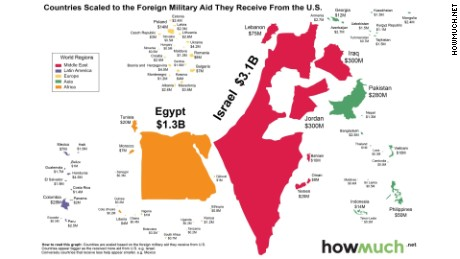 US Foreign Military Aid Goes To Two Countries CNNPolitics - Us foreign aid map