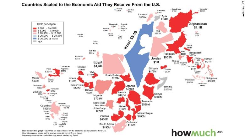 U S Spent 35 Billion On Foreign Economic Aid Last Year