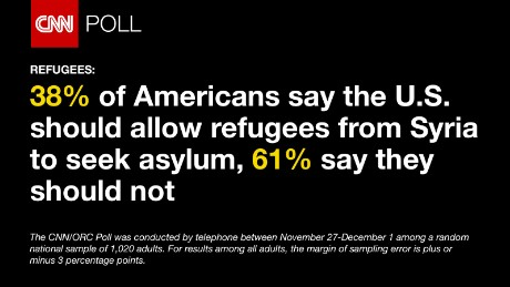 CNN/ORC poll conducted shows 38% of Americans say the U.S, should allow Syrian refugees to seek asylum, 61% say the U.S. should not Dec. 6 2015