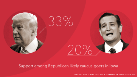 Iowa leaders poll cnn orc trump cruz graphic