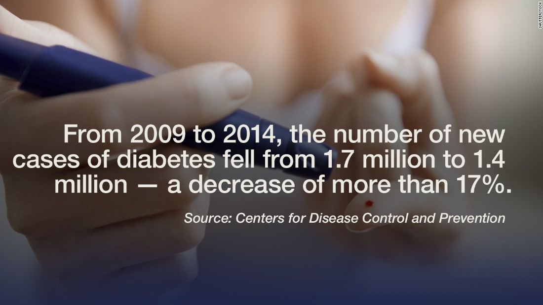 "There is good news in the United States' long battle against diabetes, according to <a href=""http://www.cdc.gov/diabetes/statistics/incidence/fig1.htm"" target=""_blank"">new data</a> from the CDC. ""From 2009 to 2014, the number of new cases of diabetes decreased significantly to approximately 1.4 million,"" said the study, which spanned 34 years (from 1980-2014) and  specifically looked at adults between the ages of 18 and 79. The study also found that newly diagnosed cases of diabetes in the United States  have tripled since the 1980s. ""[As] rates of Type 2 diabetes increase in many countries around the world, we urgently need preventive action,"" said Dr. Petra Wilson, CEO of the International Diabetes Federation. -- Lauren Sennet"