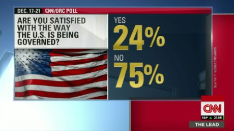 dissatisfied america cnn poll acosta lead live_00001802