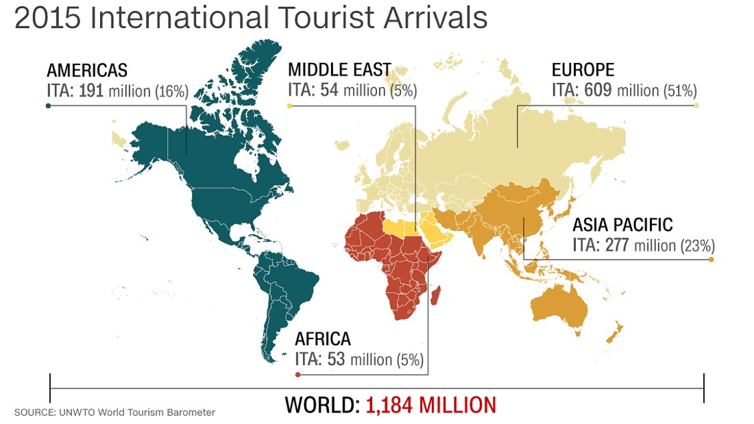 According to the UN World Tourism Organization (UNWTO), a record-breaking 1.2 billion tourists traveled abroad in 2015. Europe, the Americas, Asia and the Pacific all recorded about 5% increases in international arrivals.