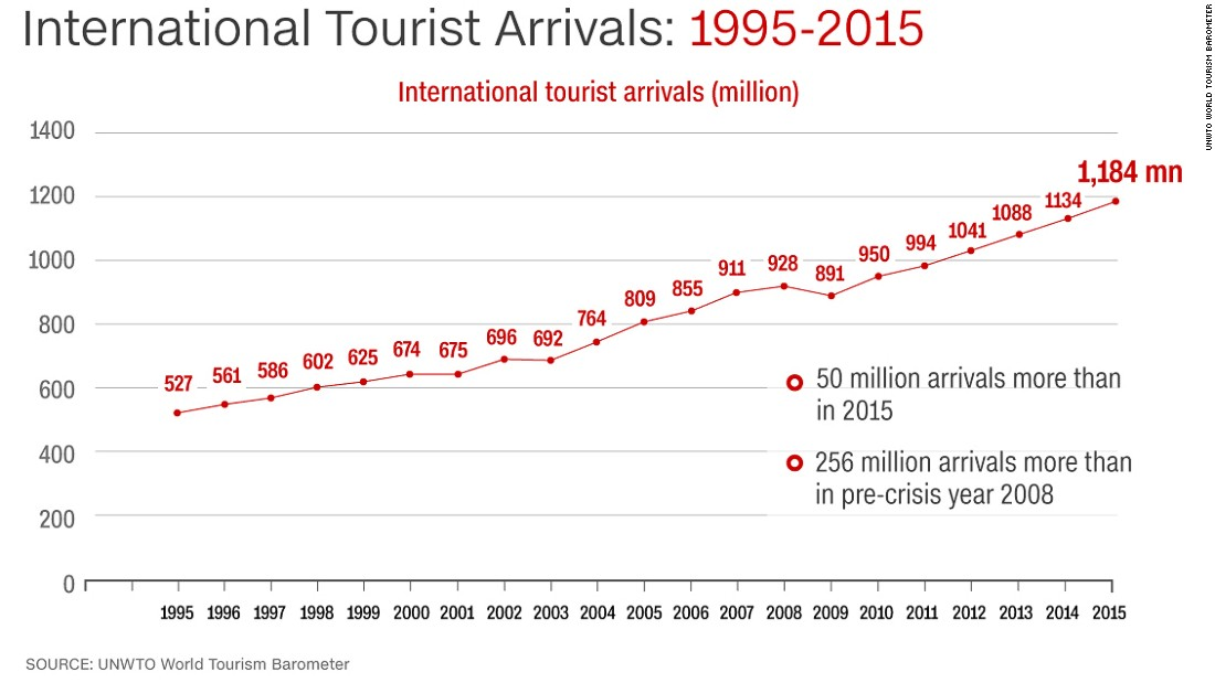 The UNWTO Confidence Index predicts that international tourist arrivals will increase by 4% worldwide in 2016.