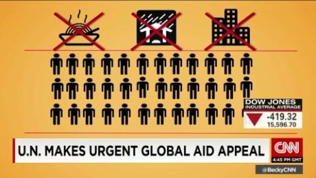 ctw humanitarian financial gap _00001806