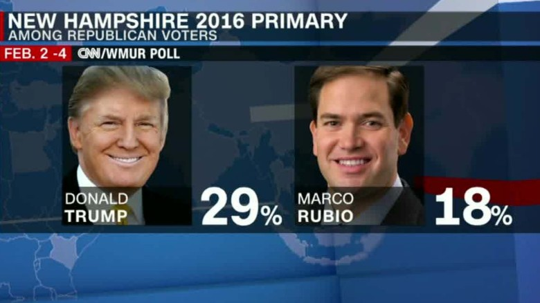 Poll: Trump first, Rubio second in New Hampshire