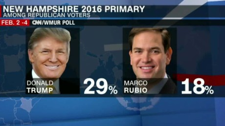cnn wmur poll nh trump lead rubio second chalian tsr_00002904.jpg
