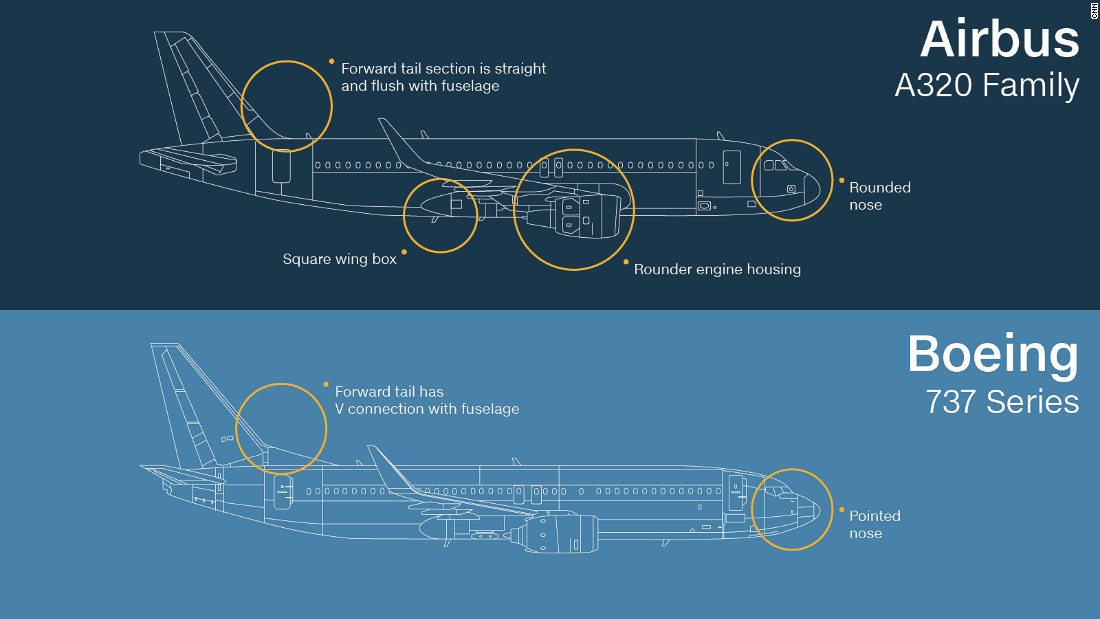 These two narrow-body, twin-engine, single-aisle planes are among the most common commercial jets in the world. To an amateur, it can be difficult to spot which is which given they're very similar in size. The secret is to look at the nose and tail shape.
