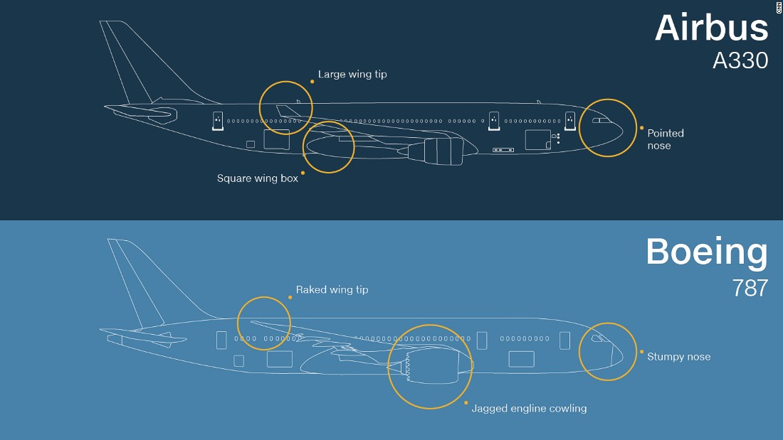 Again, these two wide-body twin-engine jets are similar in size but their nose shapes offer an easy hint. Another giveaway? The Boeing 787 has a jagged engine cowling, or cover, and a raked wing tip.