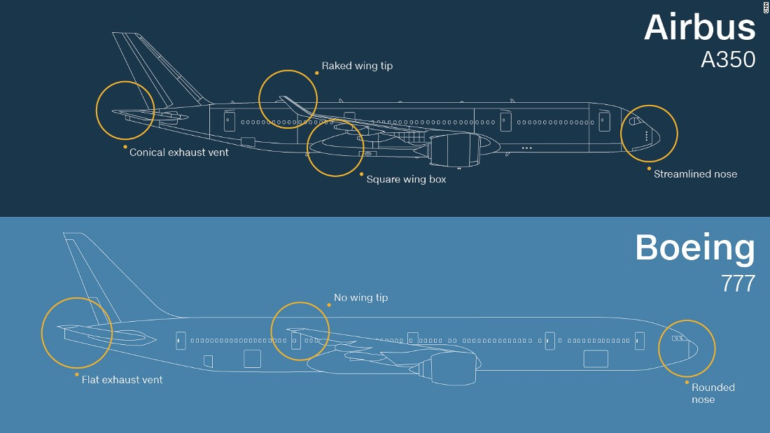 This pairing is to become more relevant in the coming years given Airbus stopped producing the A340 in 2011. Its successor, the Airbus A350, is a twin-engine wide-body jet airliner with a raked wing tip and a conical exhaust vent.