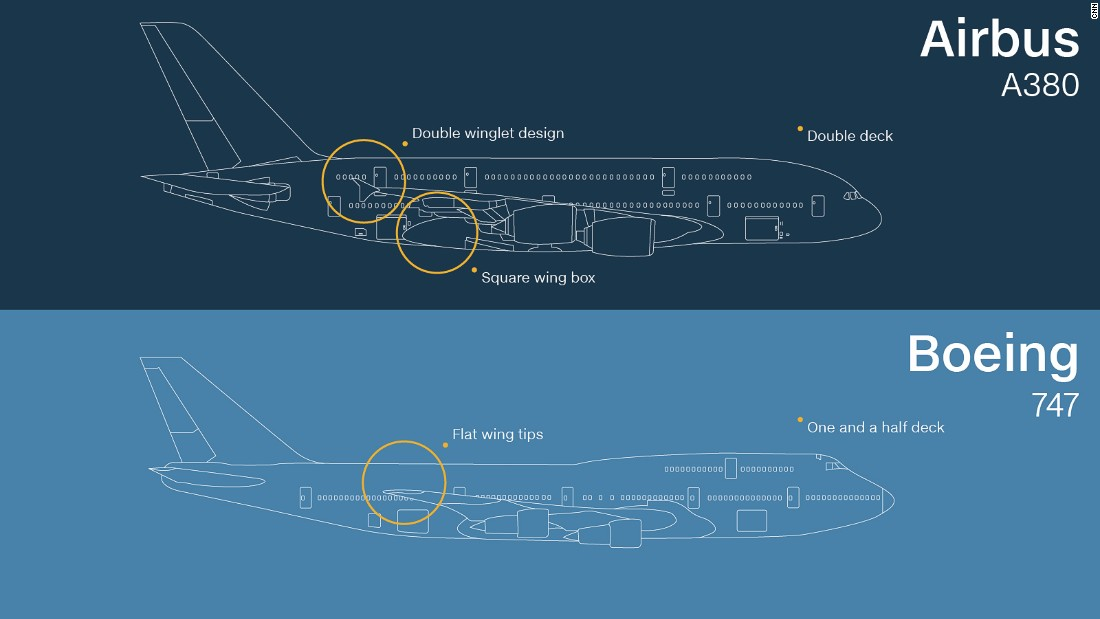Now this one's easy. Both might have four engines but the A380 -- the world's largest passenger jet -- is a double decker while the 747 has one and a half decks.