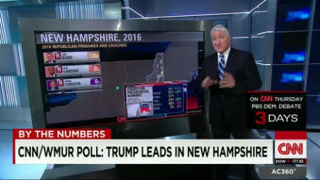 by the numbers: the latest polls before the NH primary_00001805