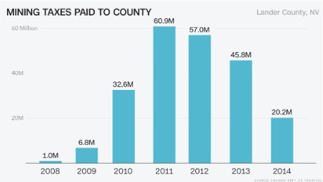 Mining taxes in Lander County, Nevada rose to over $60 million in 2011.