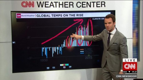 global temperature rise van dam cnni nr lklv_00004128