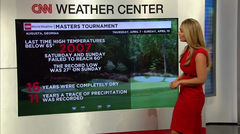 Masters' Weather