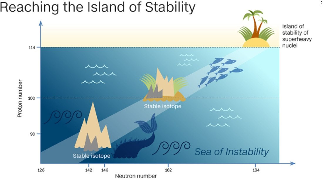 The priority of scientists now is to find the 'island of stability,' housing variants of an element that could last long enough to study, and could give rise to new technologies. The island is predicted to be located around element 114.