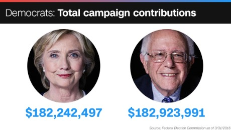 campaign contributions sanders clinton 182 million