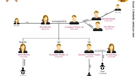 Authorities in Ohio released this chart tracing the relationships of the Rhoden family members.