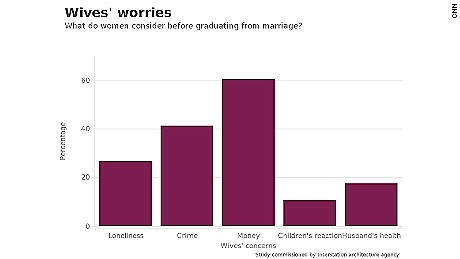 Wives' worries