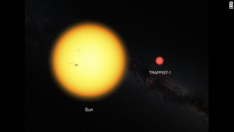 The sun, compared to TRAPPIST-1.
