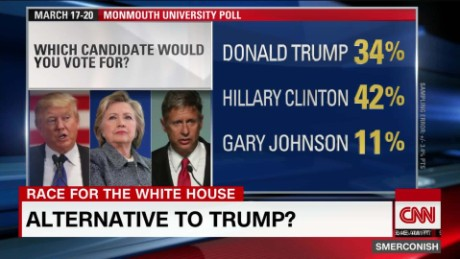 Gary Johnson: GOP Trump Alternative?_00004627