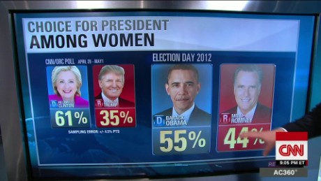 By the Numbers: Donald Trump and women voters