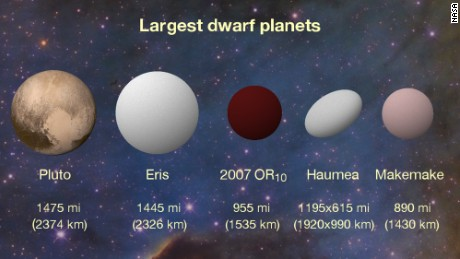 Scientists believe there may be thousands of worlds like 2007 OR10 in our solar system.